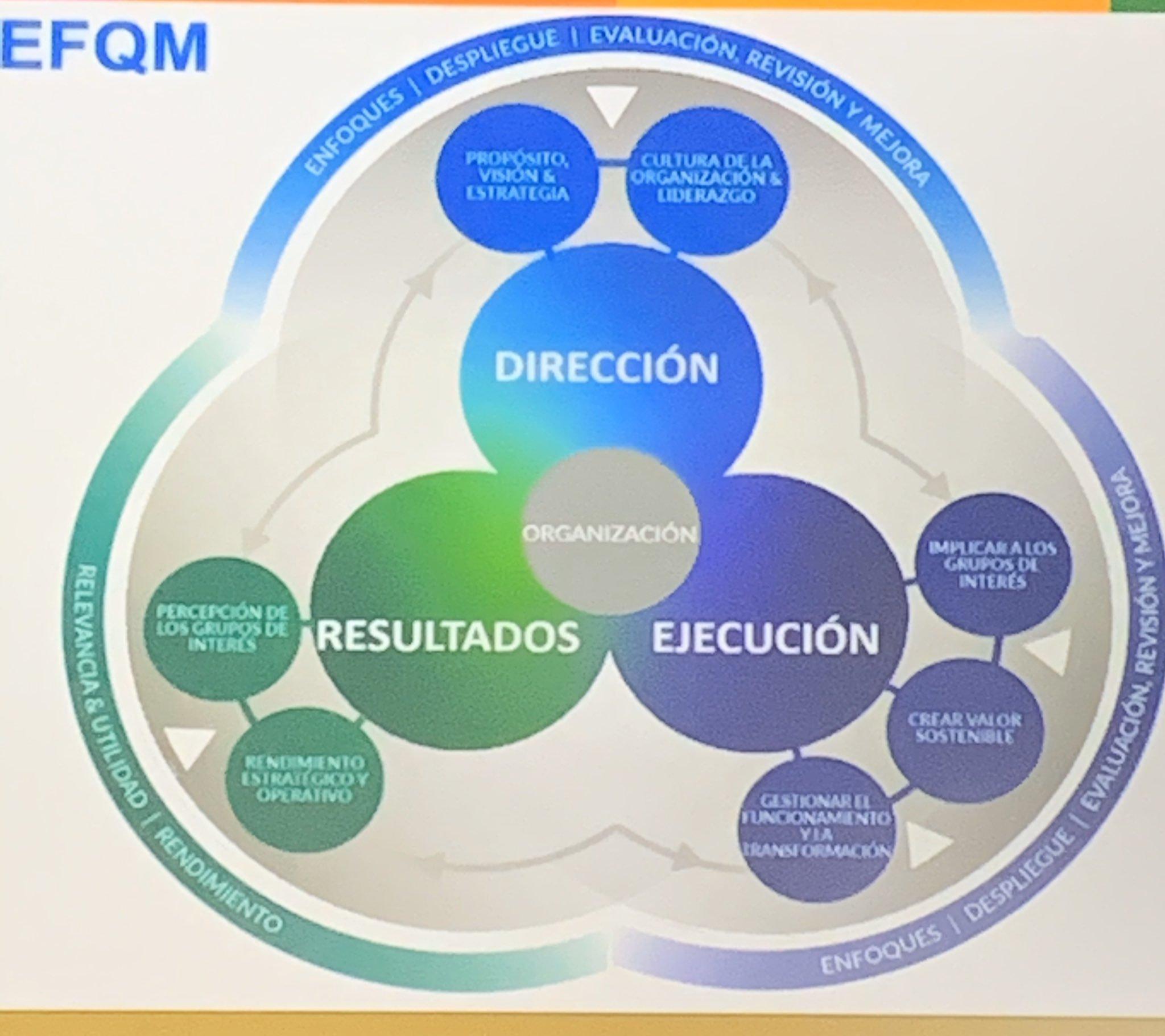 Transformando la Excelencia. El Modelo EFQM 2020 | HABLEMOS DE TECNO TALENTO
