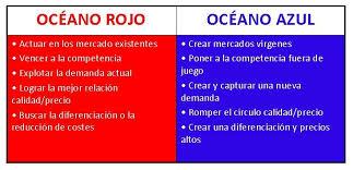 05.6. Estrategia Océano Azul – Estrategia y Planificación Estratégica